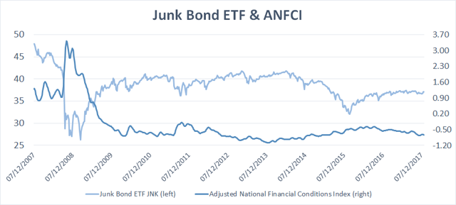 Junk Bond ETH (JNK) and the Adjusted National Conditions Index