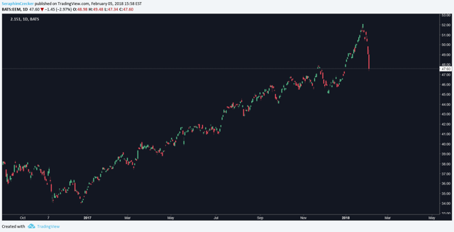 BATS/EEM chart