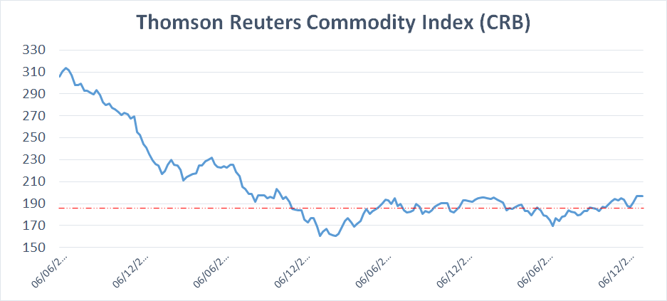 Thomson Reuters Commodity Index