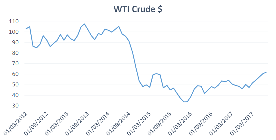 Crude Price in USD