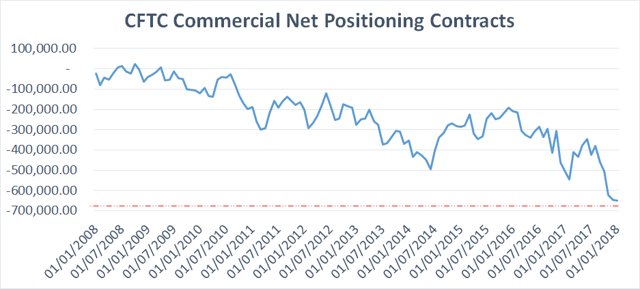 Crude Commercial Positioning