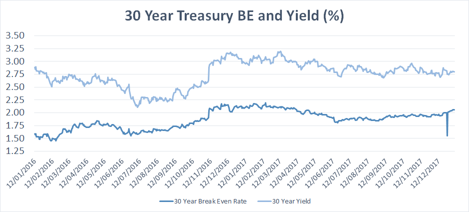 30 year treasury BE and Yield in %