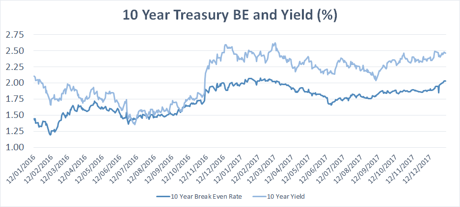 10 year treasury BE and Yield in %