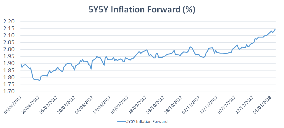 5Y5Y Inflation Forward in %