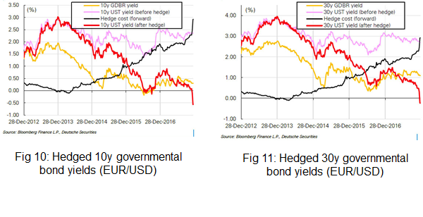 Hedged 10y/30y governmental bond yields EUR/USD